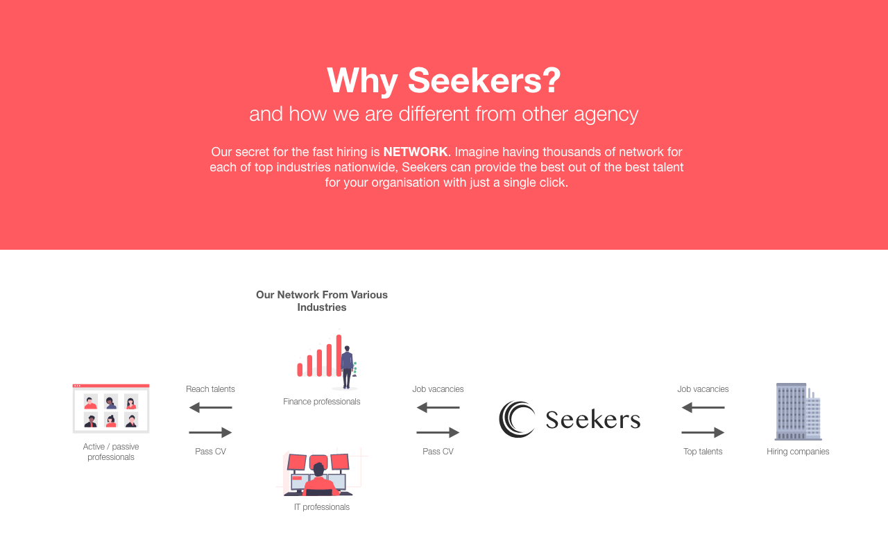 Seekers Headhunting and Recruitment Agency in Malaysia