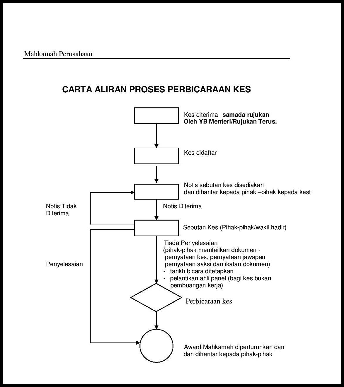 Proses 1